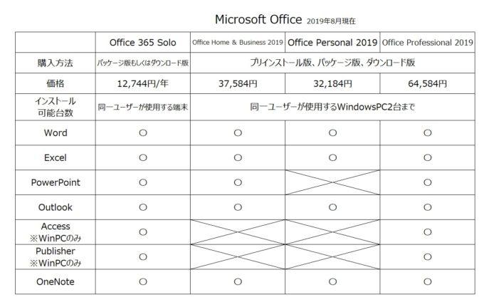 Microsoft Officeのまとめ