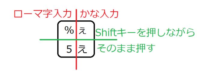 キーボードのキーは右側はかな入力、左側はローマ字入力。上にある文字を入力したいときはShiftキーを合わせて使うと入力できる