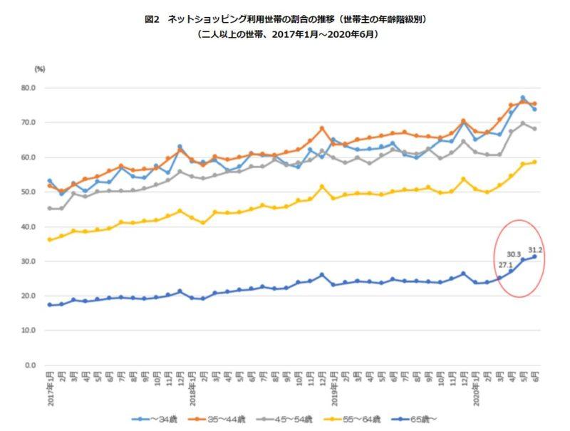 ネットショッピング利用世帯の割合の推移(世帯主の年齢階級別)統計局ホームページより