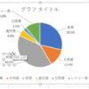 【Excel2016】家計簿を円グラフにしてみよう